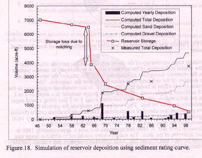 Volume of sediment
